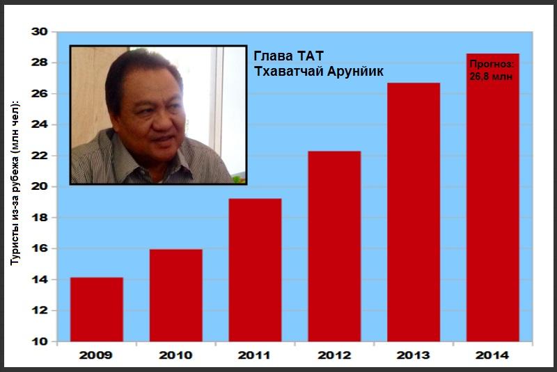 В 2014 году Таиланд ждет 26,8 млн иностранных туристов