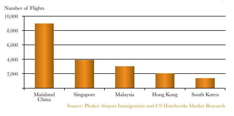 График: C9 Hotelworks