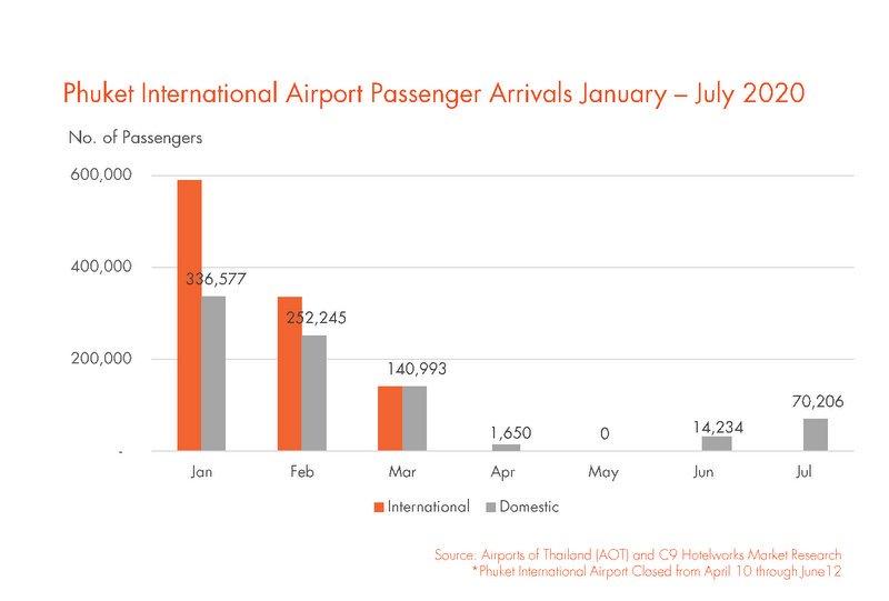 Прибытия в аэропорт Пхукета. Фото: C9 Hotelworks